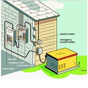Generadores para el hogar