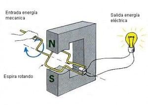 Historia del generador el ctrico parte ii - Generadores de electricidad ...