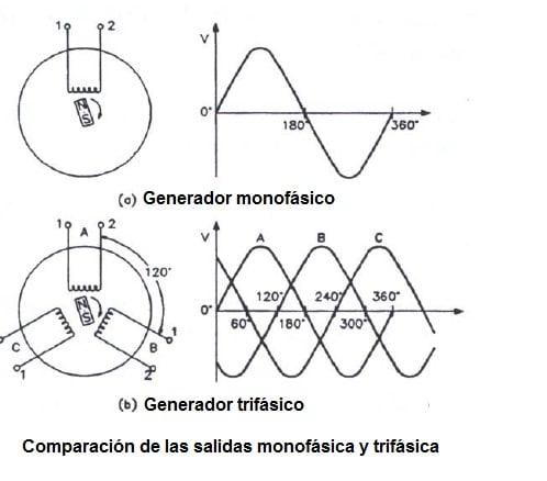 Diagrama de sistema polifásico