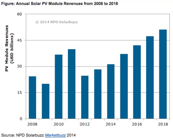 Energía solar ventas anuales